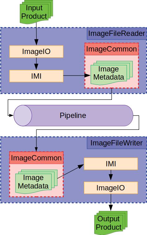 Documentation/Cookbook/Art/C++/MetadataWorkflow.png