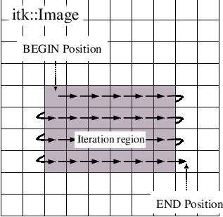 Documentation/Cookbook/Art/C++/IteratorFigure1.png