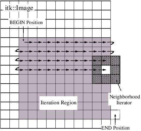 Documentation/Cookbook/Art/C++/NeighborhoodIteratorFig1.png