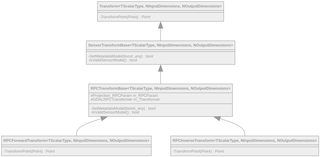 Documentation/Cookbook/Art/C++/UmlSensorModel.png