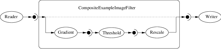 Documentation/Cookbook/Art/C++/CompositeExamplePipeline.png