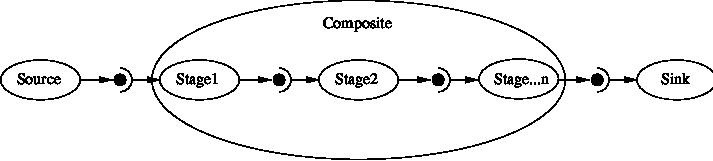 Documentation/Cookbook/Art/C++/CompositeFilterStages.png