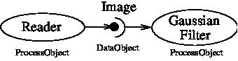 Documentation/Cookbook/Art/C++/DataPipelineOneConnection.png